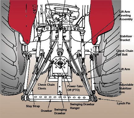 Download 3 Point Hitch Parts Diagram
